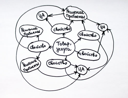 intellekt-karta-maind-map-besplatnyj-sposob-proanalizirovat-svoyu-celevuyu-auditoriyu | naoblakax.ru