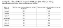 продвижение в инстаграм новые правила | naoblakax.ru